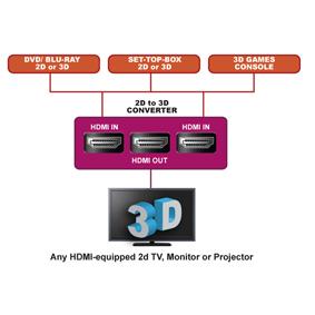CONVERSOR DE VíDEO DE 2D A 3D PARA DISPOSITIVOS HDMI